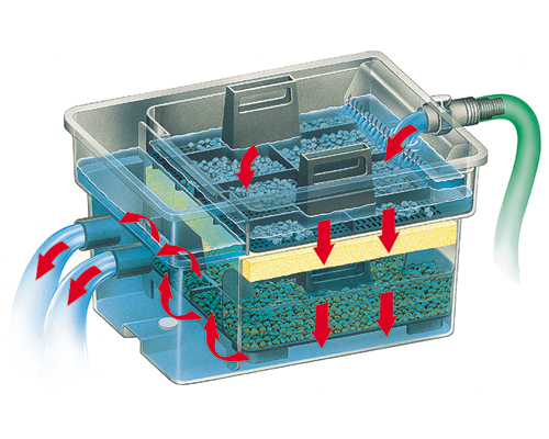 filtro laghetto esterno a cassetta laguna