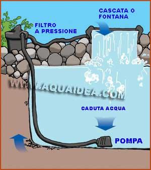 Filtro a pressione per laghetto prx 30 for Pompa filtro laghetto