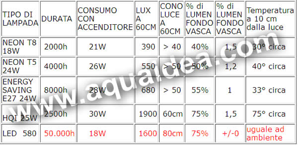 led illuminazione acquari comparativa